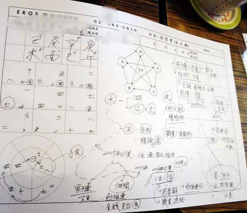 韓国の占い師さんの四柱推命
